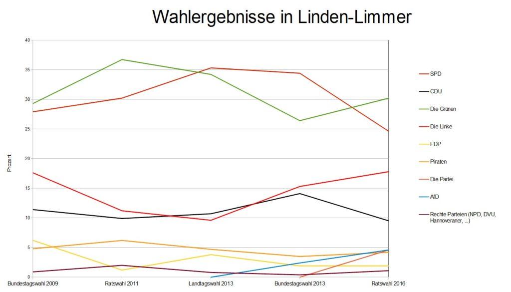 Wahlergebnisse Linden-Limmer