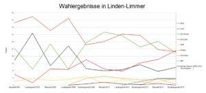 Wahlergebnisse in Linden-Limmer von 2001 bis 2017