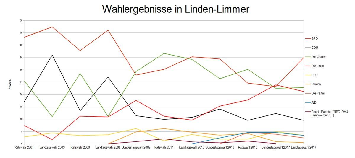 Wahlergebnisse in Linden-Limmer