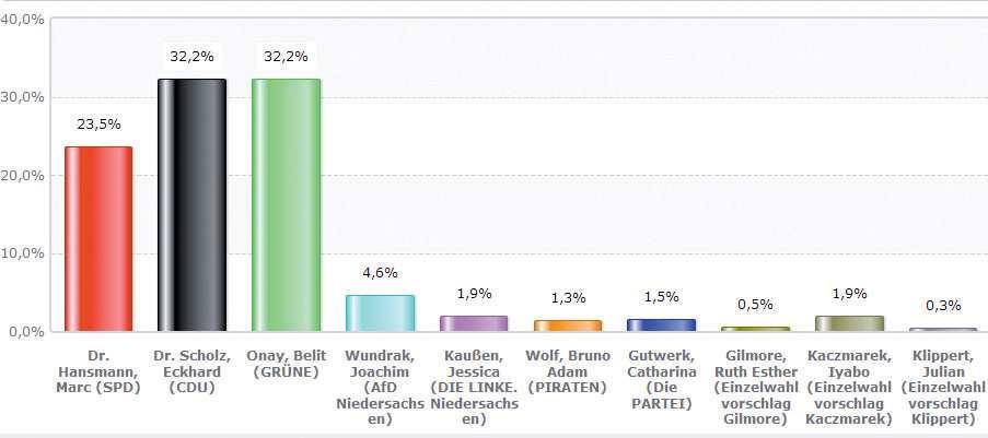 Ob Wahl Hannover Ergebnisse