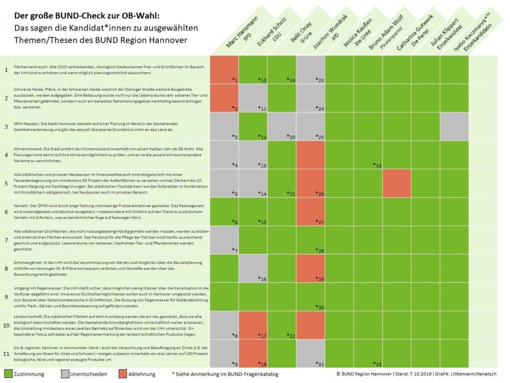 Tabelle OB-Kandidaten im BUND-Check