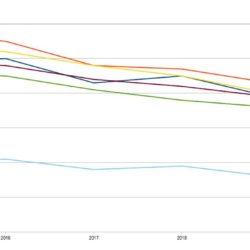Luftqualität 2015-1019